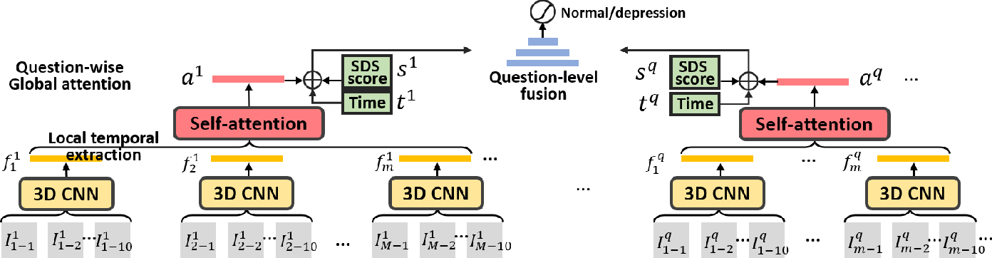 Figure 4 for Interpreting Depression From Question-wise Long-term Video Recording of SDS Evaluation