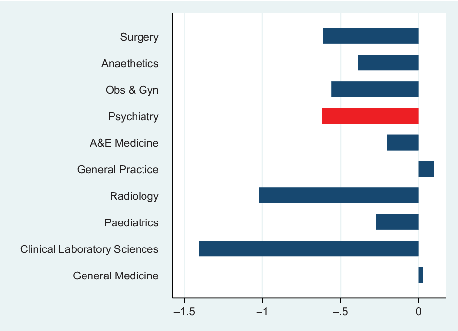 Student career choice in psychiatry: findings from 18 UK