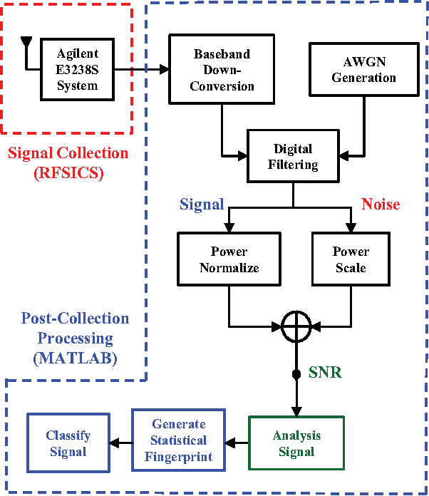 Rf dna fingerprinting for airport wimax communications security figure 3 ccuart Gallery