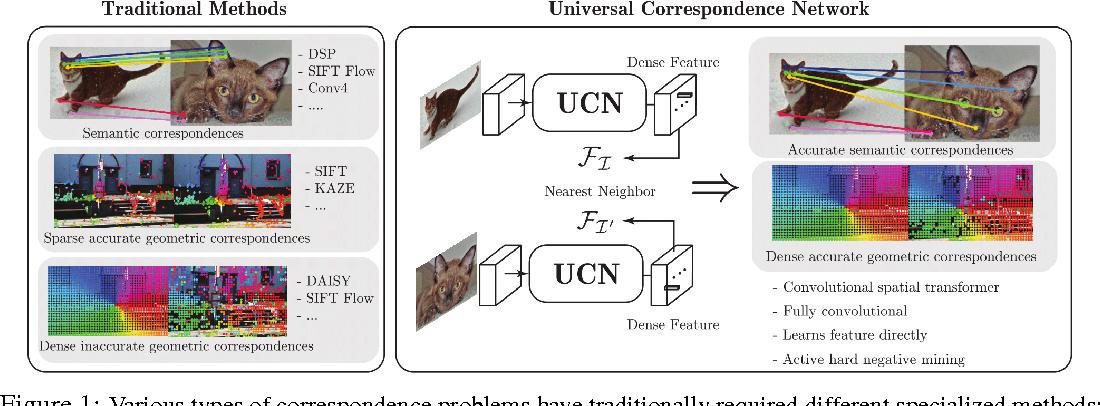 Figure 1 for Universal Correspondence Network