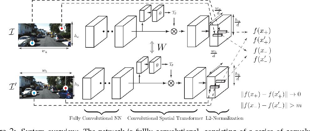 Figure 3 for Universal Correspondence Network