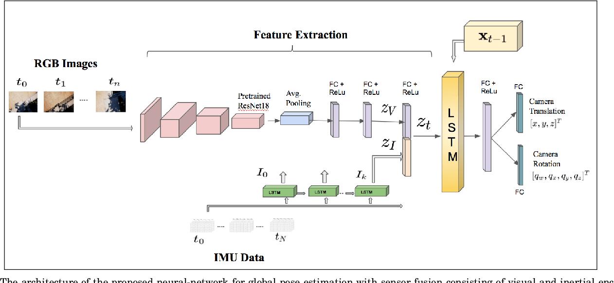 Figure 1 for Learning Pose Estimation for UAV Autonomous Navigation andLanding Using Visual-Inertial Sensor Data