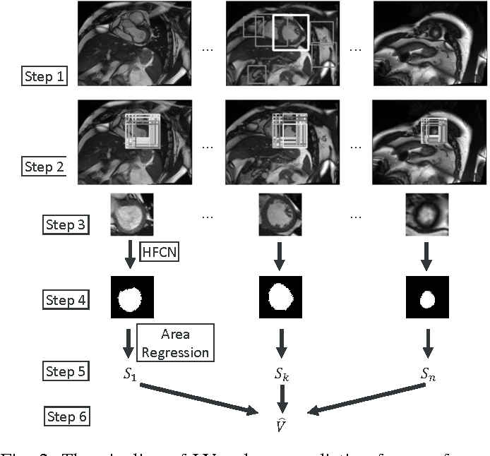 Figure 3 for Estimation of the volume of the left ventricle from MRI images using deep neural networks