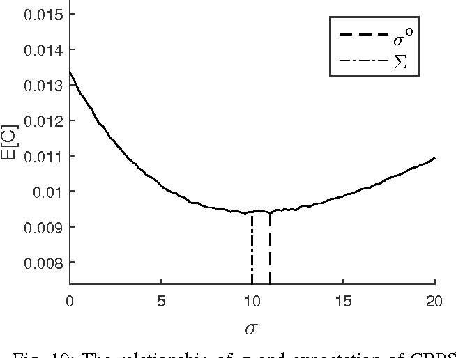 Figure 2 for Estimation of the volume of the left ventricle from MRI images using deep neural networks