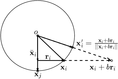 Figure 1 for Active Orthogonal Matching Pursuit for Sparse Subspace Clustering