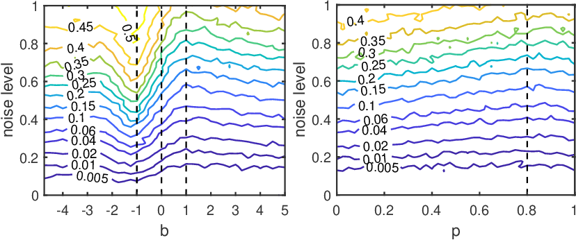 Figure 3 for Active Orthogonal Matching Pursuit for Sparse Subspace Clustering