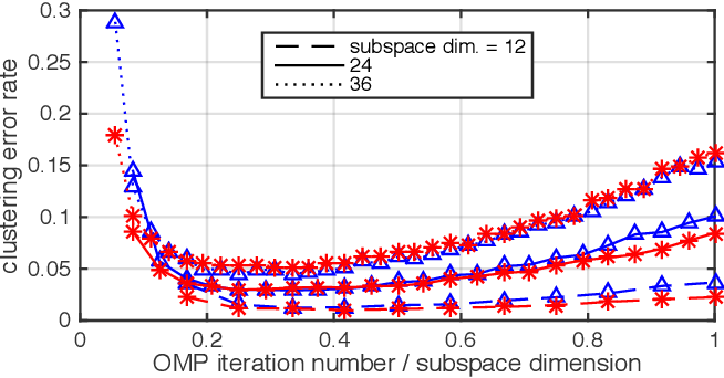 Figure 4 for Active Orthogonal Matching Pursuit for Sparse Subspace Clustering