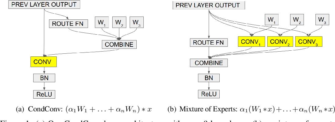 Figure 1 for Soft Conditional Computation