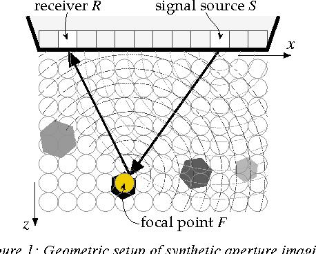 Figure 1: Geometric setup of synthetic aperture imaging.
