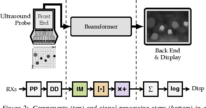 Figure 2: Components (top) and signal processing steps (bottom) in a parallel beamforming system.