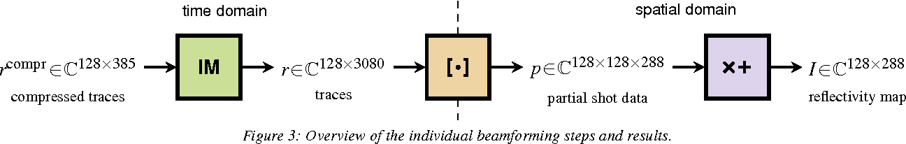 Figure 3: Overview of the individual beamforming steps and results.