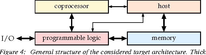Figure 4: General structure of the considered target architecture. Thick lines represent high-bandwidth connections intended for data transport. Thin lines represent low-bandwidth connections.