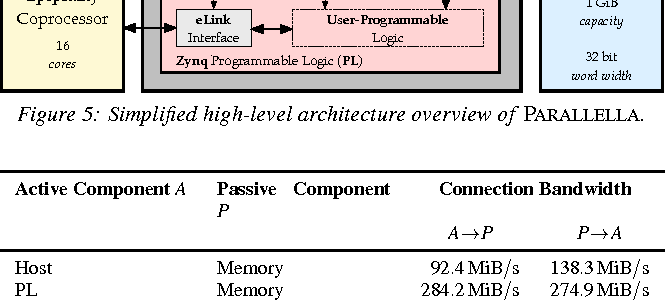 Figure 5: Simplified high-level architecture overview of PARALLELLA.