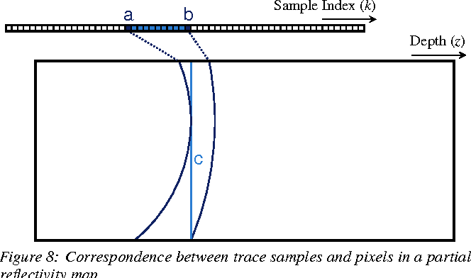 Figure 8: Correspondence between trace samples and pixels in a partial reflectivity map.