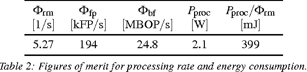 Table 2: Figures of merit for processing rate and energy consumption.