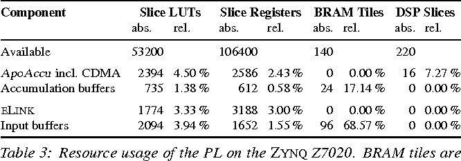 Table 3: Resource usage of the PL on the ZYNQ Z7020. BRAM tiles are RAMB36, DSP slices are DSP48E1. Percentage values are relative to the amount of resources available for a given type.