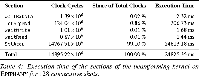Table 4: Execution time of the sections of the beamforming kernel on EPIPHANY for 128 consecutive shots.
