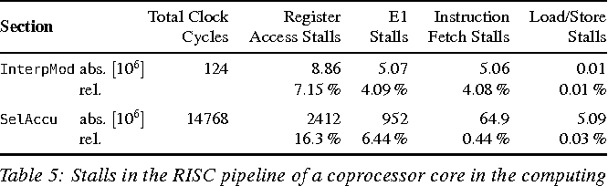 Table 5: Stalls in the RISC pipeline of a coprocessor core in the computing sections of the beamforming kernel on EPIPHANY for 128 consecutive shots. Percentage values are relative to the number of clock cycles spent in the section.