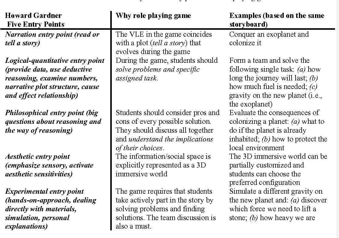 PDF] Using role-playing game in a Virtual Learning