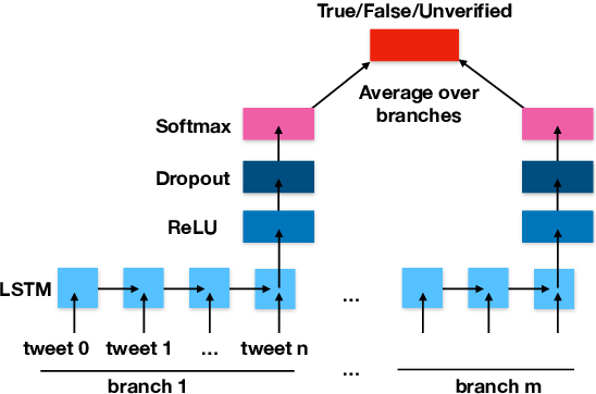 Figure 1 for Estimating predictive uncertainty for rumour verification models