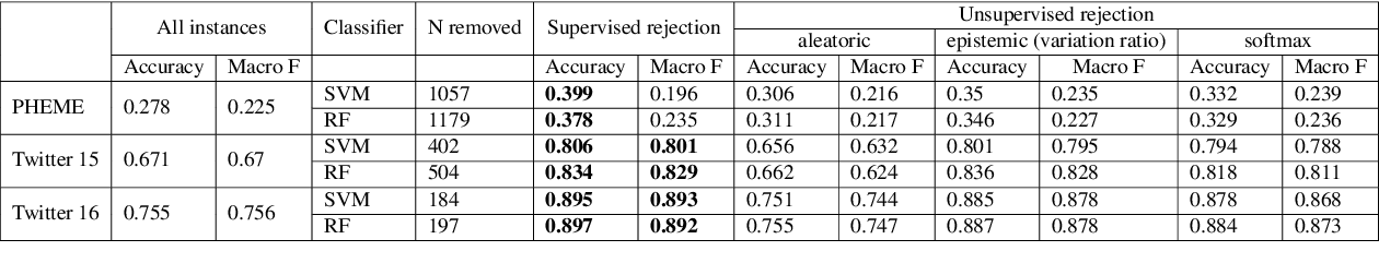 Figure 4 for Estimating predictive uncertainty for rumour verification models