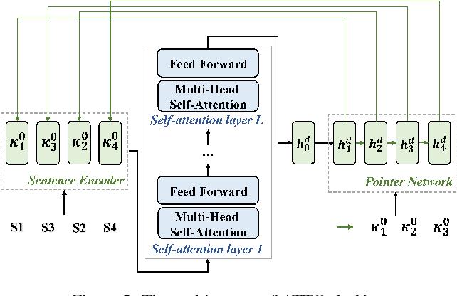 Figure 3 for Graph-based Neural Sentence Ordering