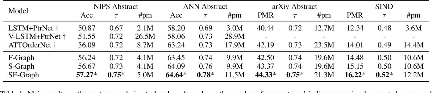 Figure 2 for Graph-based Neural Sentence Ordering