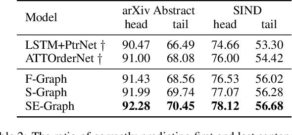 Figure 4 for Graph-based Neural Sentence Ordering