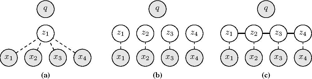 Figure 1 for Structured Attention Networks