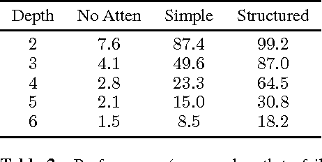 Figure 4 for Structured Attention Networks