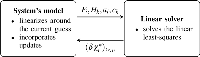 Figure 1 for Invariant Smoothing on Lie Groups