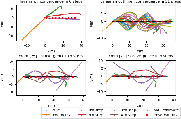 Figure 2 for Invariant Smoothing on Lie Groups
