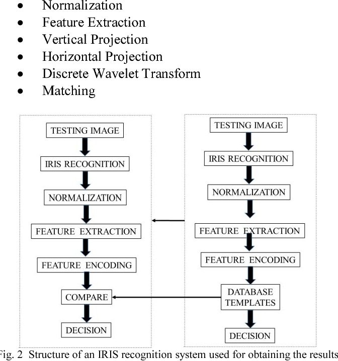 Figure 2 from Iris recognition system development using