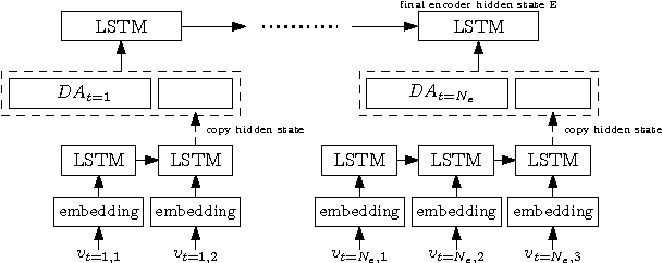 Figure 1 for Relevance of Unsupervised Metrics in Task-Oriented Dialogue for Evaluating Natural Language Generation