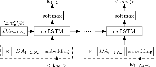 Figure 3 for Relevance of Unsupervised Metrics in Task-Oriented Dialogue for Evaluating Natural Language Generation