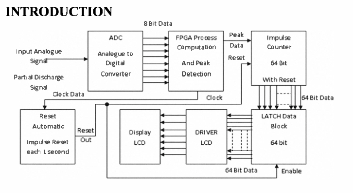 figure i block diagram partial discharge detection using gigahertz data  acquisition with fpga technology