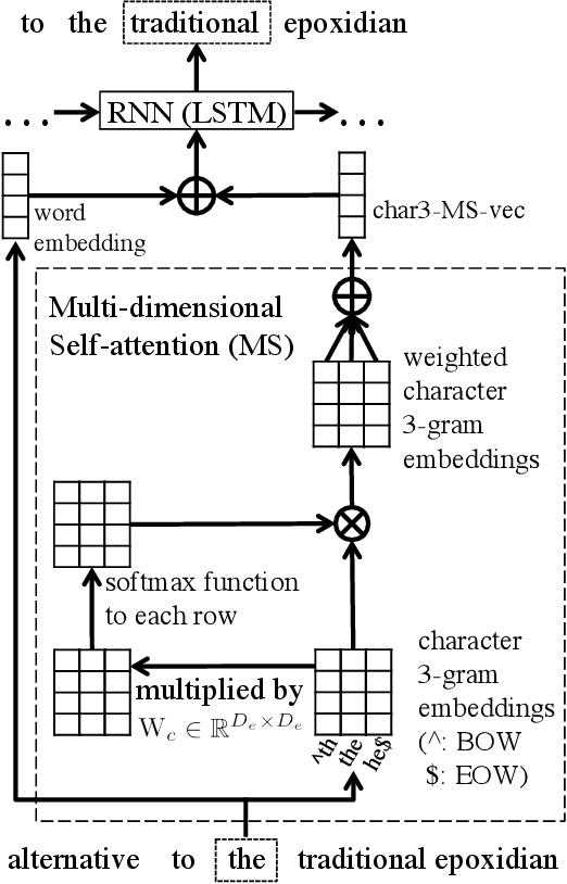 Figure 1 for Character n-gram Embeddings to Improve RNN Language Models