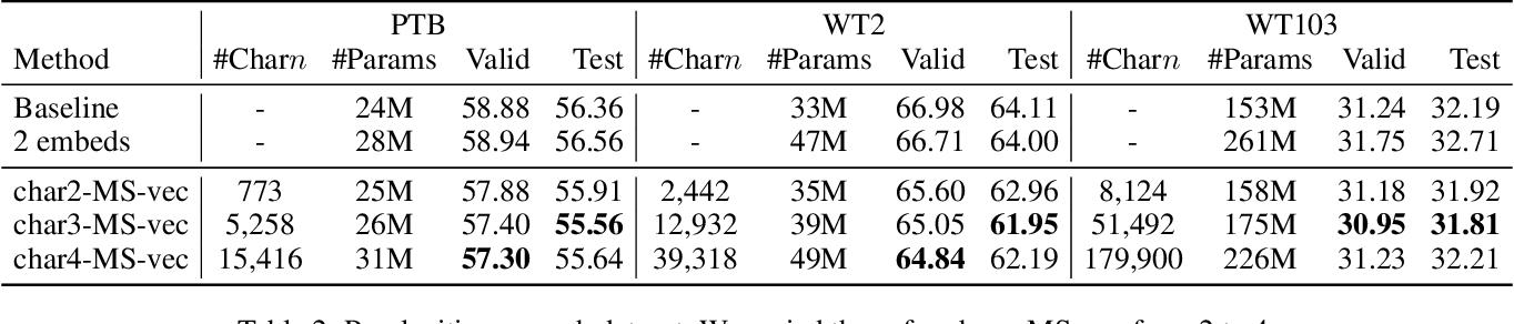 Figure 3 for Character n-gram Embeddings to Improve RNN Language Models