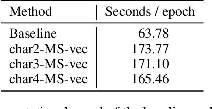 Figure 4 for Character n-gram Embeddings to Improve RNN Language Models