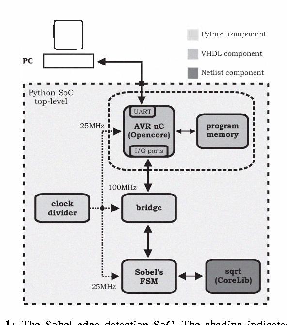 SysPy: using Python for processor-centric SoC design