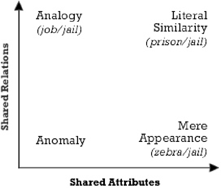 Analogical Processes In Human Thinking And Learning Semantic Scholar