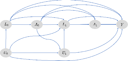 Figure 1 for G-Net: A Deep Learning Approach to G-computation for Counterfactual Outcome Prediction Under Dynamic Treatment Regimes