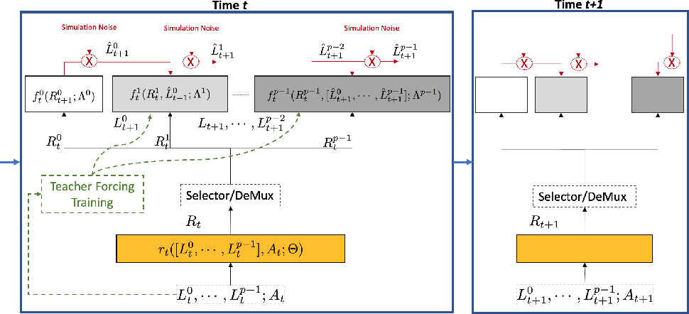 Figure 3 for G-Net: A Deep Learning Approach to G-computation for Counterfactual Outcome Prediction Under Dynamic Treatment Regimes