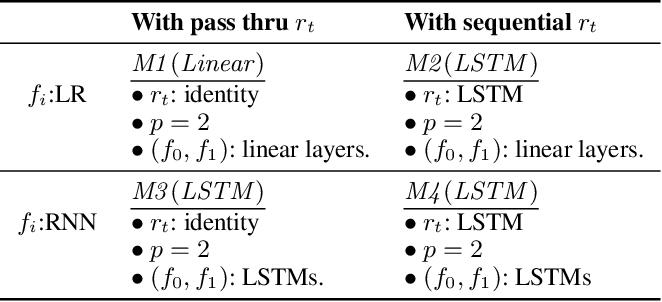 Figure 2 for G-Net: A Deep Learning Approach to G-computation for Counterfactual Outcome Prediction Under Dynamic Treatment Regimes