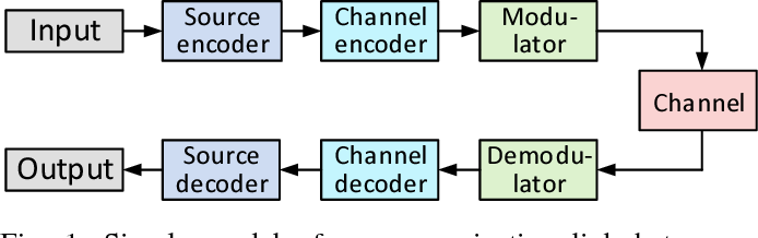 Figure 1 for Cooperative Multi-Agent Reinforcement Learning for Low-Level Wireless Communication