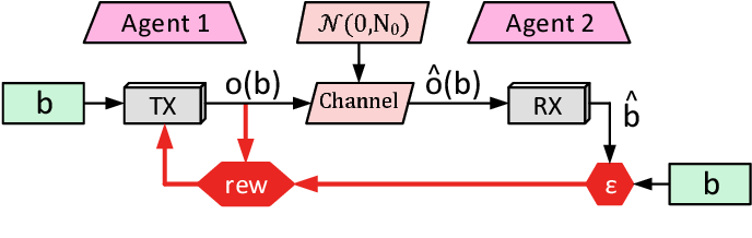 Figure 2 for Cooperative Multi-Agent Reinforcement Learning for Low-Level Wireless Communication