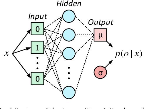 Figure 3 for Cooperative Multi-Agent Reinforcement Learning for Low-Level Wireless Communication