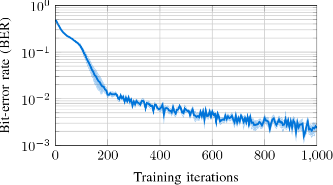 Figure 4 for Cooperative Multi-Agent Reinforcement Learning for Low-Level Wireless Communication