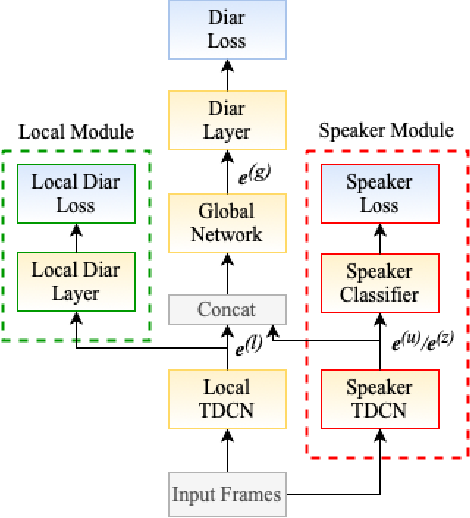 Figure 1 for End-to-End Diarization for Variable Number of Speakers with Local-Global Networks and Discriminative Speaker Embeddings