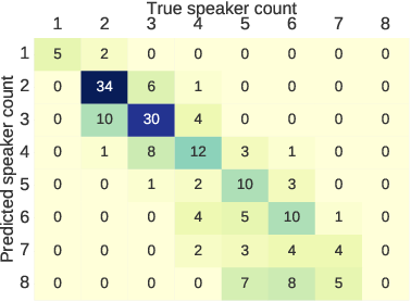 Figure 4 for End-to-End Diarization for Variable Number of Speakers with Local-Global Networks and Discriminative Speaker Embeddings